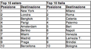 classifica_vacanze_natale